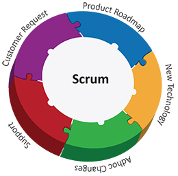 scrum_methodology