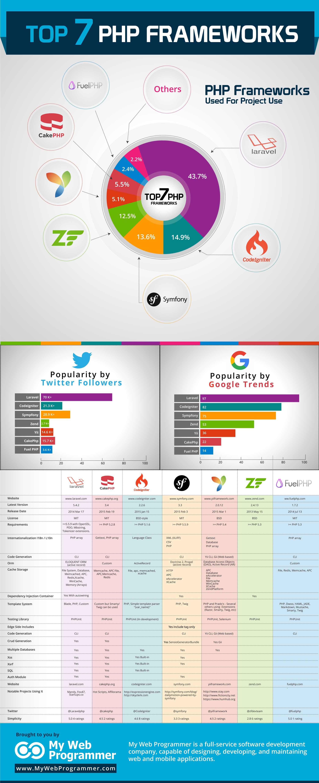 top 7 php frameworks