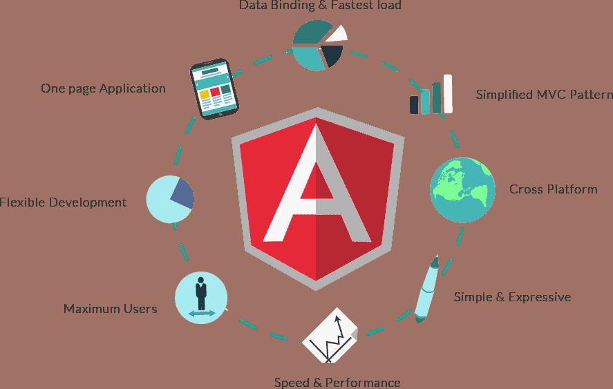 angularjs-development-services