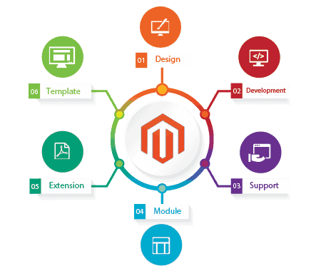magento-development-company