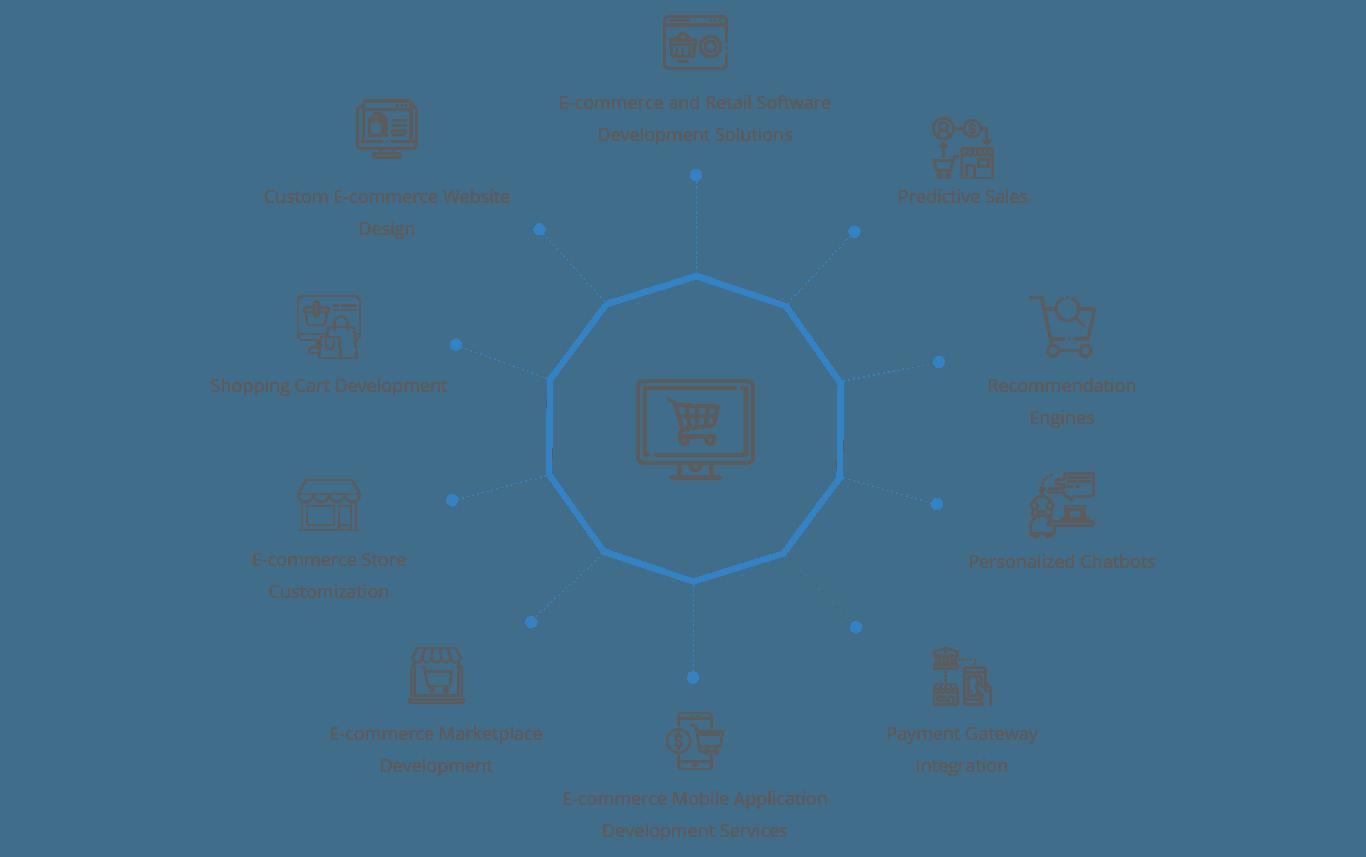 Ecommerce-Developer