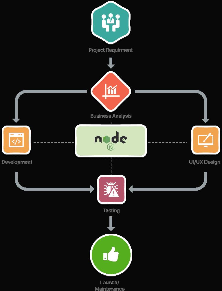 Node JS Development Services