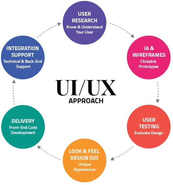 UX-UI DEVELOPMENT & DESIGN