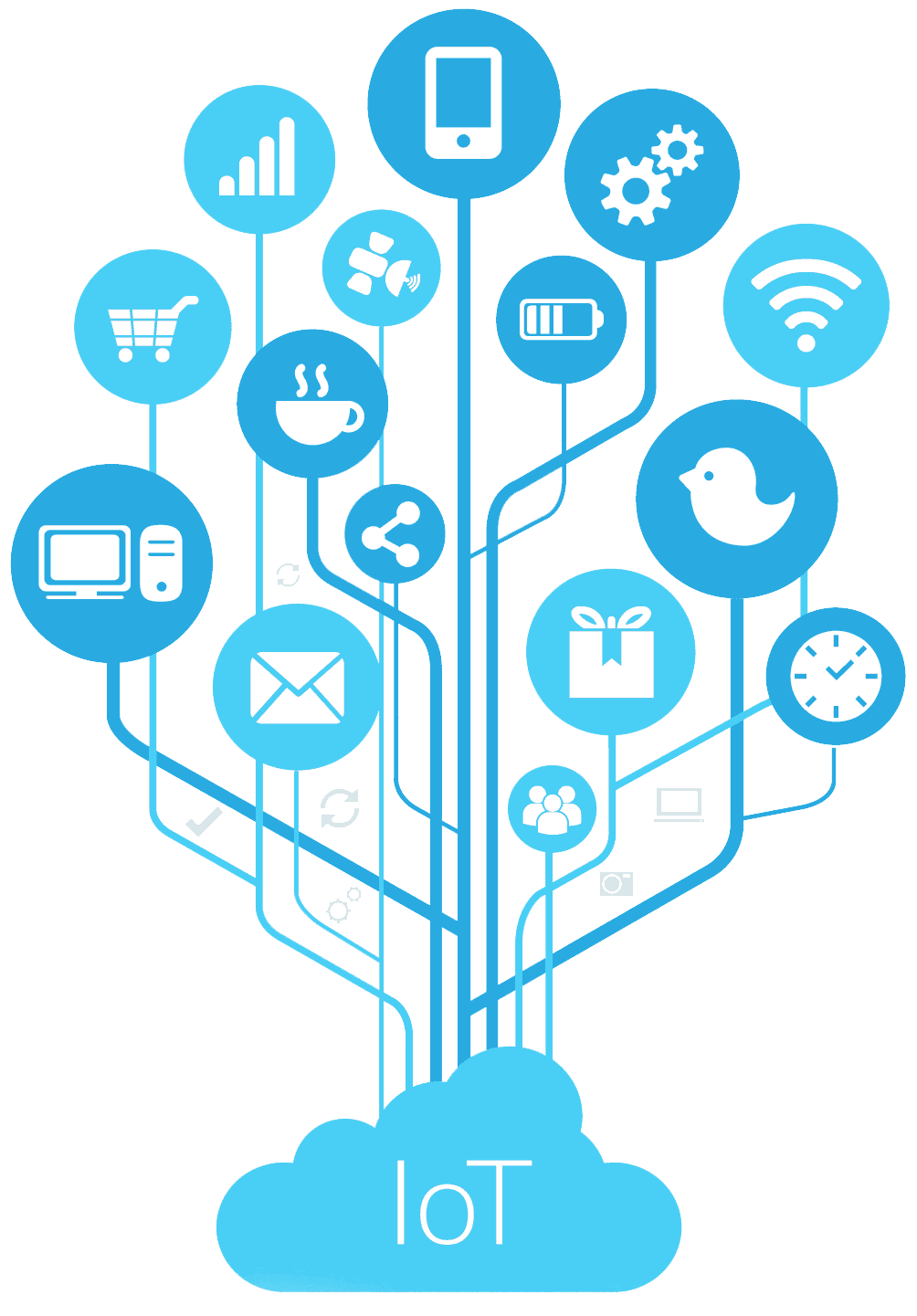 IoT Software Developers