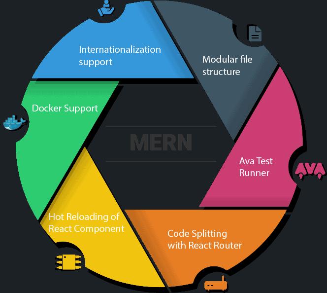 MERN Stack Software Development Services